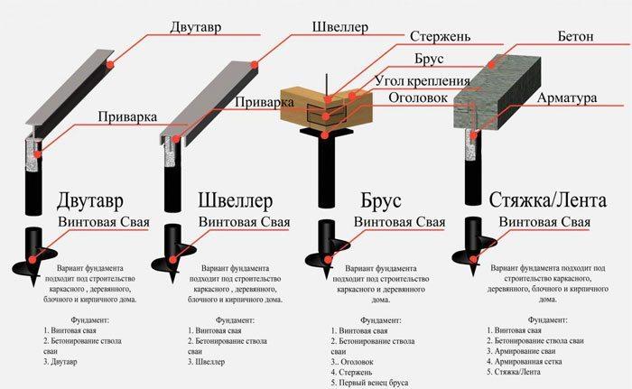 Как заменить столбчатый фундамент на ленточный фундамент